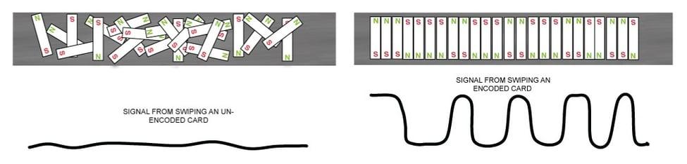 magnetic stripe signal