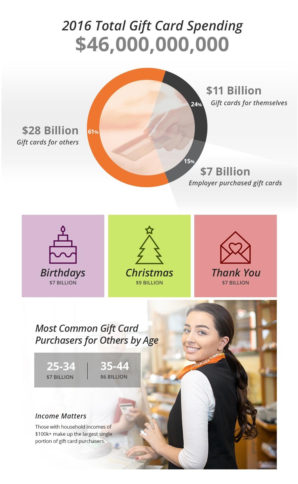 Gift card spending
